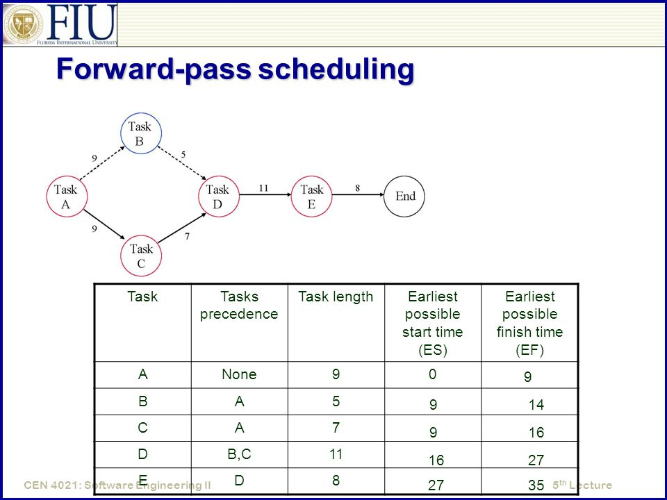 5 th LectureCEN 4021: Software Engineering II Forward-pass scheduling TaskTasks precedence Task lengthEarliest possible start time (ES) Earliest possible finish time (EF) ANone90 BA5 CA7 DB,C11 ED8 9 914 916 27 35