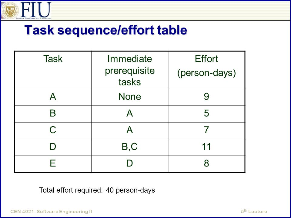 5 th LectureCEN 4021: Software Engineering II Task sequence/effort table TaskImmediate prerequisite tasks Effort (person-days) ANone9 BA5 CA7 DB,C11 ED8 Total effort required: 40 person-days