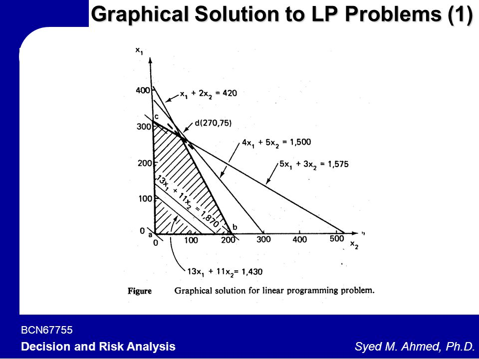 BCN67755 Decision and Risk Analysis Syed M. Ahmed, Ph.D. Graphical Solution to LP Problems (1)