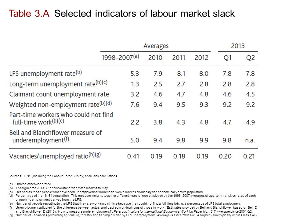 Table 3.A Selected indicators of labour market slack Sources: ONS (including the Labour Force Survey) and Bank calculations.
