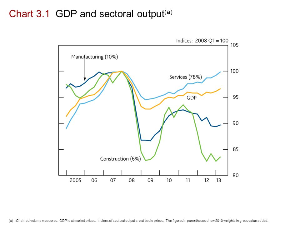 Chart 3.1 GDP and sectoral output (a) (a)Chained-volume measures.