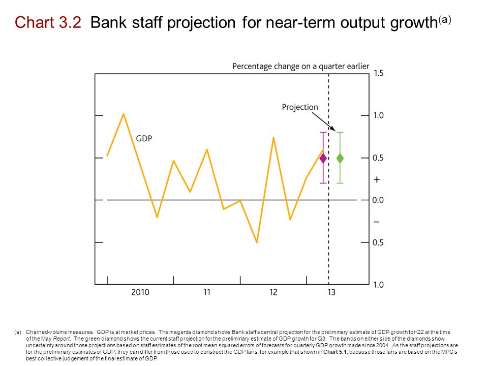 Chart 3.2 Bank staff projection for near-term output growth (a) (a)Chained-volume measures.