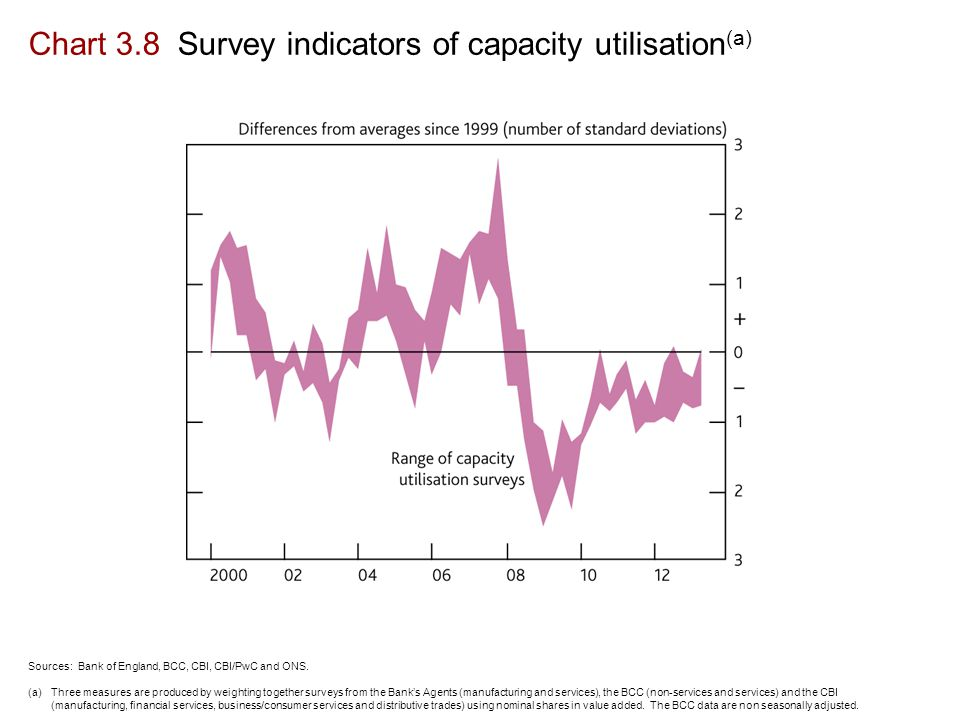 Chart 3.8 Survey indicators of capacity utilisation (a) Sources: Bank of England, BCC, CBI, CBI/PwC and ONS.