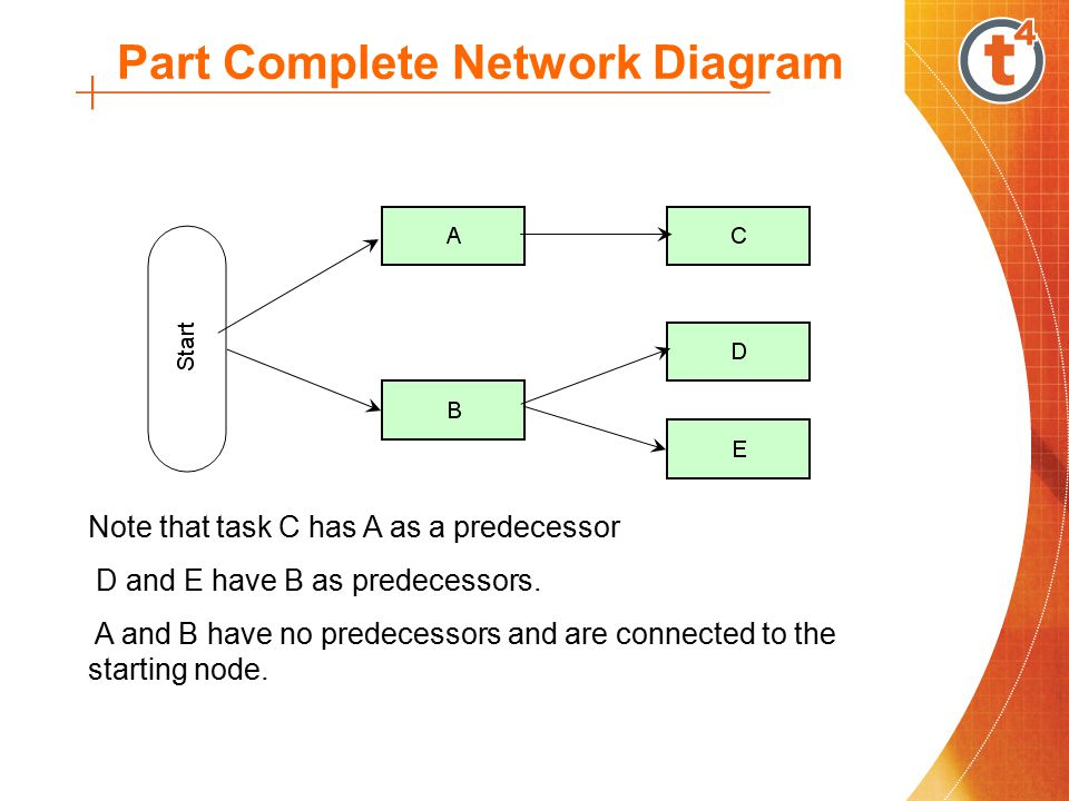 Network Table Task Predecessor A- B- CA DB EB FC,D GE The tasks and their predecessors can be drawn as a table