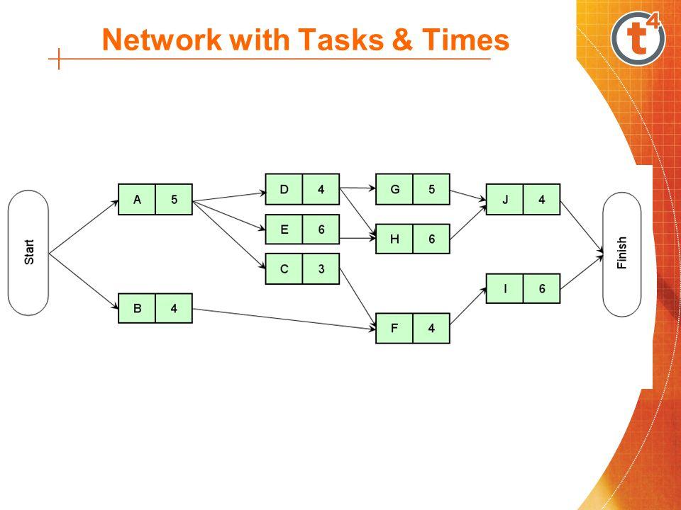 Example TaskPredecessorDuration A-5 (days) B-4 CA3 DA4 EA6 FB,C4 GD5 HD,E6 IF6 JG,H4 Consider the following project