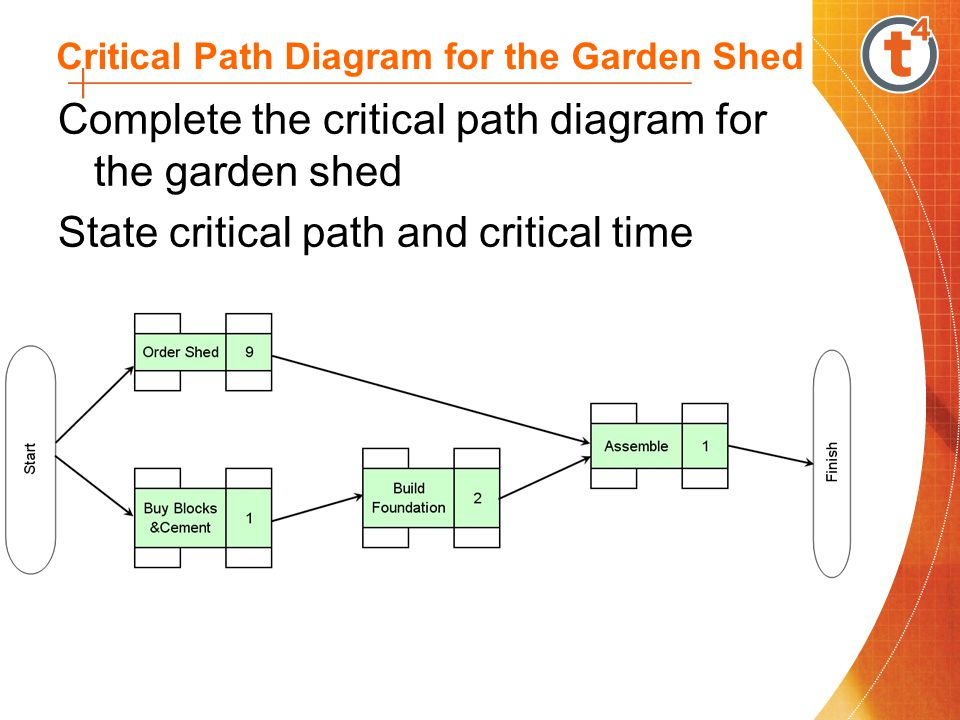 Conclusions from Critical Path Diagram Critical path is path that requires the most time (A-E-H-J) Critical time is 21 days which is the earliest possible completion time Any delay on critical path will delay the project Some delay (within limits) can be tolerated on other tasks.