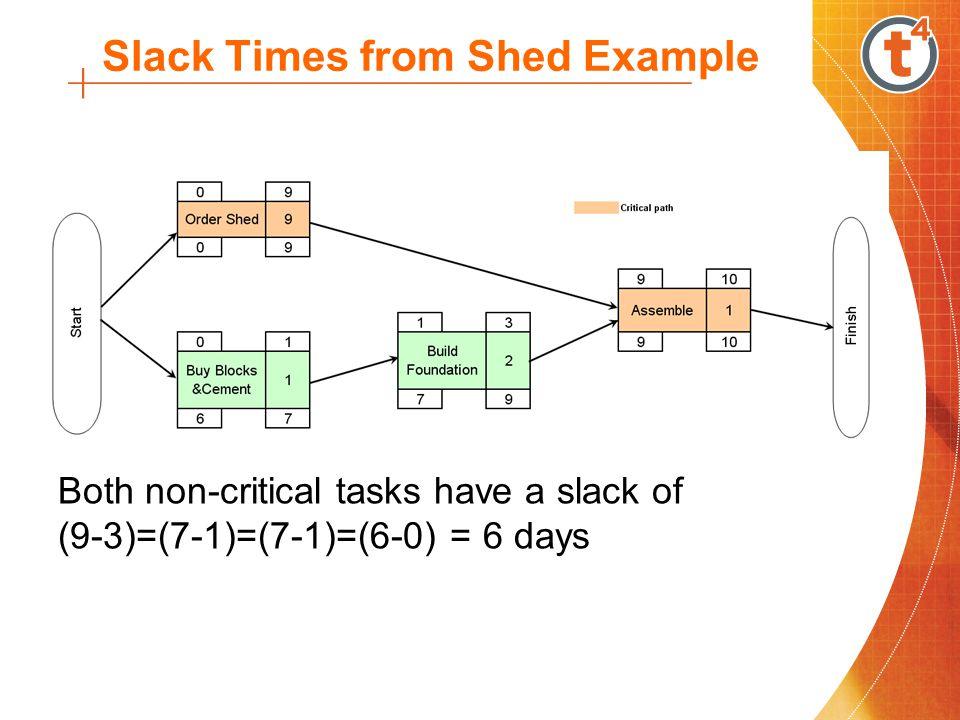 Slack = LFT-EFT = LST-EST Calculating Activity Slack Slack or Float is the amount of time a non-critical task can be delayed Slack = Latest Finish Time – Earliest Finish Time or Latest Start Time – Earliest Start Time