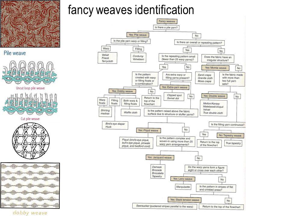 fancy weaves identification