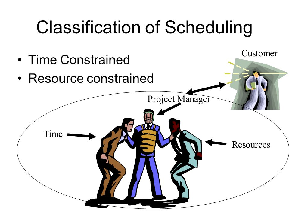 Classification of Scheduling Time Constrained Resource constrained Time Project Manager Resources Customer