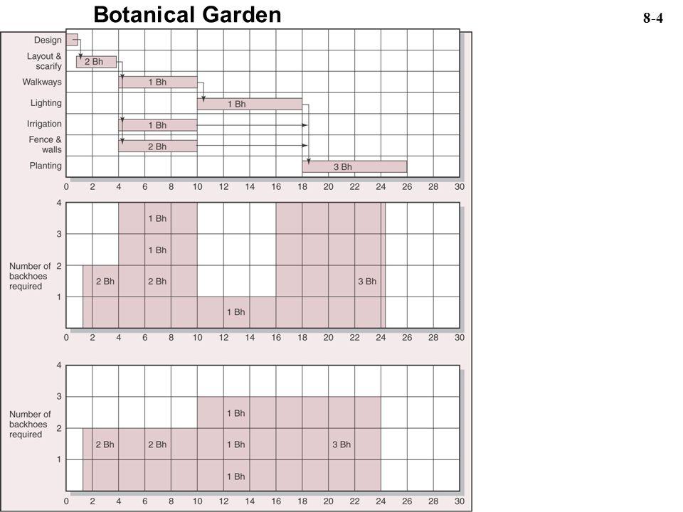 Botanical Garden 8-4