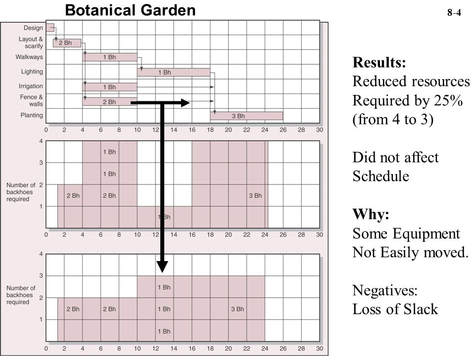 Botanical Garden 8-4 Results: Reduced resources Required by 25% (from 4 to 3) Did not affect Schedule Why: Some Equipment Not Easily moved.