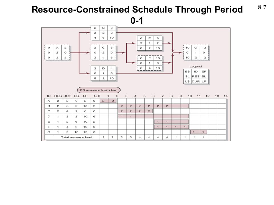 Resource-Constrained Schedule Through Period 0-1 8-7