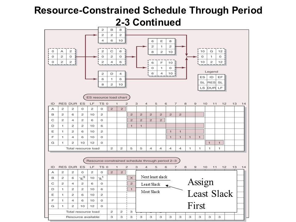 Resource-Constrained Schedule Through Period 2-3 Continued Next least slack Least Slack Most Slack Assign Least Slack First