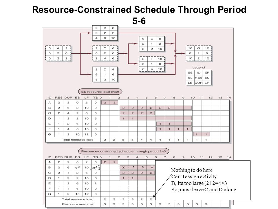 Resource-Constrained Schedule Through Period 5-6 xx x Nothing to do here Can't assign activity B, its too large (2+2=4>3 So, must leave C and D alone -2