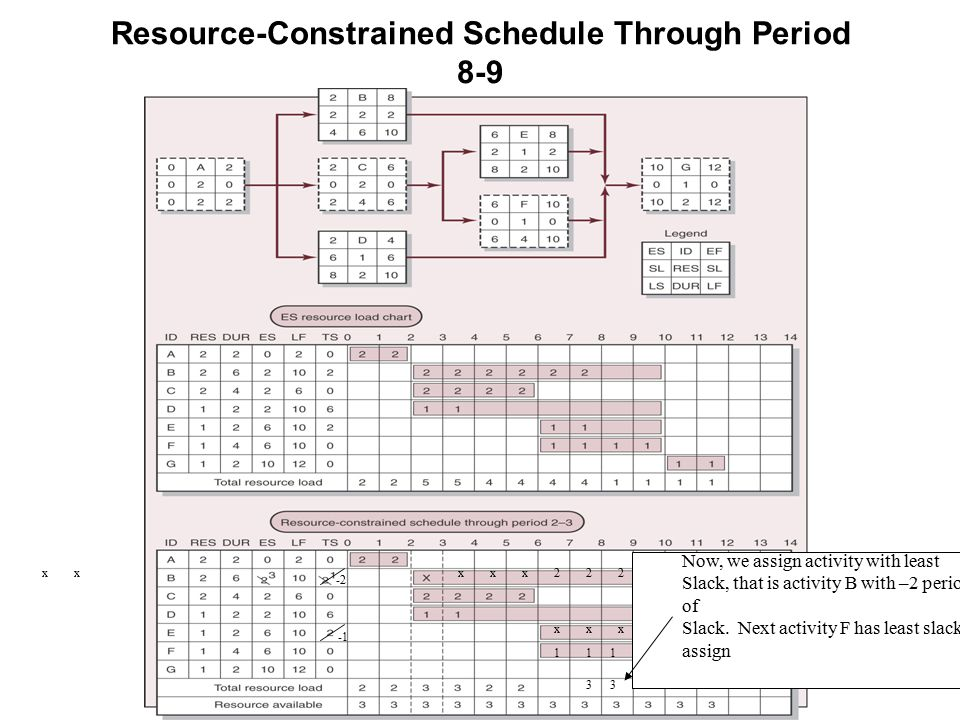 Resource-Constrained Schedule Through Period 8-9 xxx Now, we assign activity with least Slack, that is activity B with –2 periods of Slack.