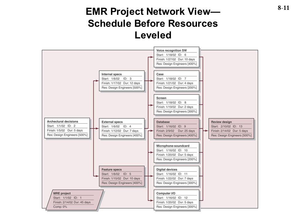 EMR Project Network View— Schedule Before Resources Leveled 8-11
