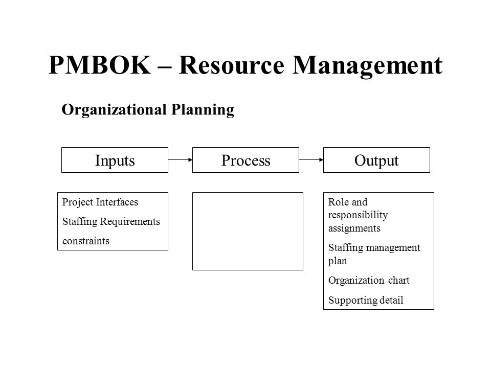 PMBOK – Resource Management Staff Acquisition –Involves getting the human resources needed (individuals or groups) assigned to and working on the project.