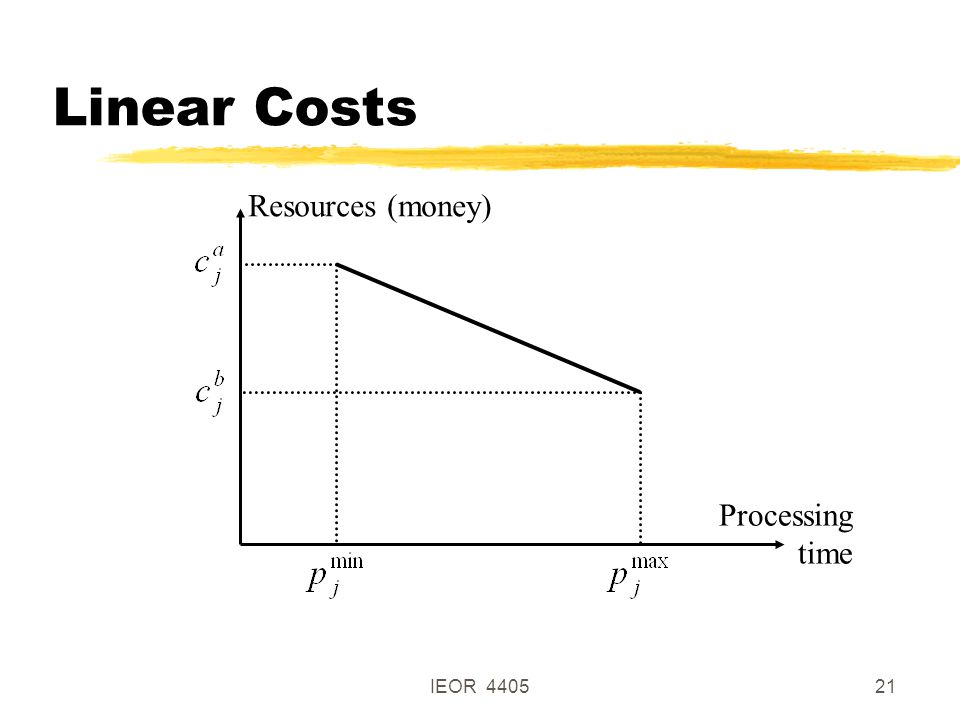 IEOR 440521 Linear Costs Resources (money) Processing time