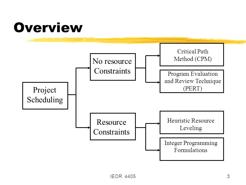 IEOR 44053 Overview Project Scheduling No resource Constraints Resource Constraints Critical Path Method (CPM) Program Evaluation and Review Technique (PERT) Heuristic Resource Leveling Integer Programming Formulations