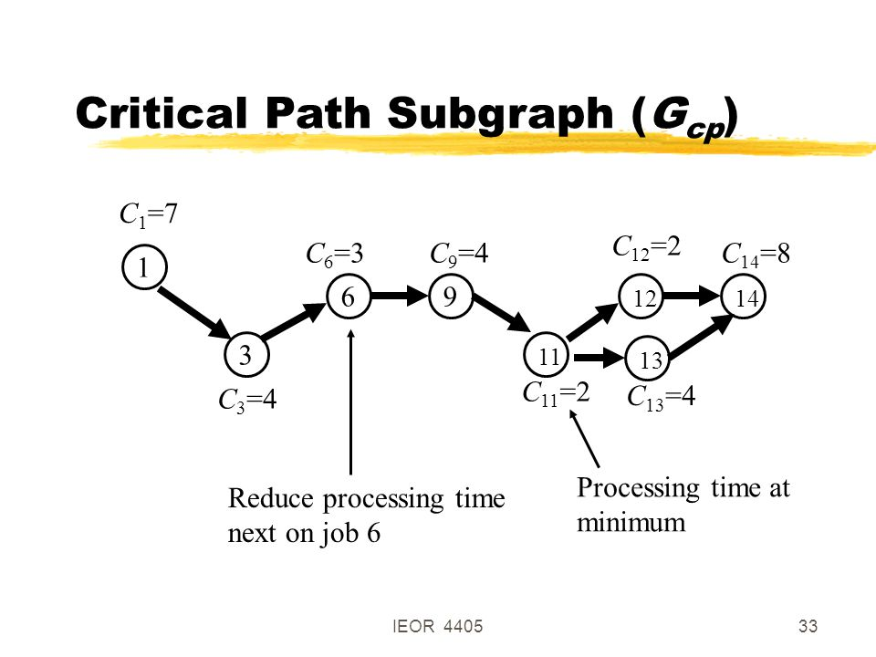 IEOR 440533 Critical Path Subgraph (G cp ) 1 3 69 111214 C 1 =7 C 3 =4 C 6 =3C 9 =4 C 11 =2 C 12 =2 C 14 =8 13 Reduce processing time next on job 6 C 13 =4 Processing time at minimum