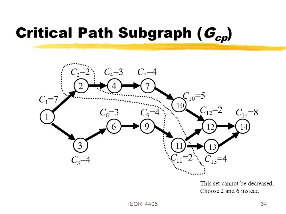 IEOR 440534 Critical Path Subgraph (G cp ) 1 3 69 111214 C 1 =7 C 3 =4 C 6 =3C 9 =4 C 11 =2 C 12 =2 C 14 =8 13 C 13 =4 247 10 C 2 =2 C 4 =3 C 7 =4 C 10 =5 This set cannot be decreased, Choose 2 and 6 instead