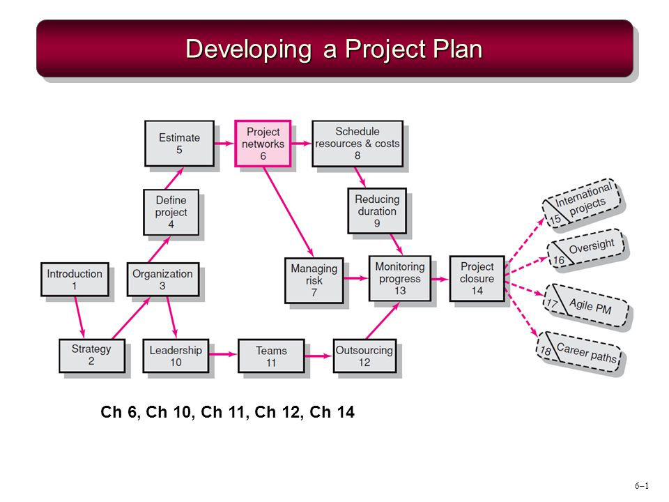 6–1 Developing a Project Plan Ch 6, Ch 10, Ch 11, Ch 12, Ch 14
