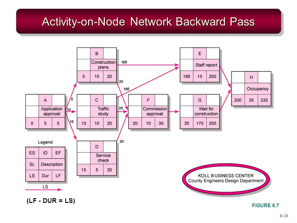 6–26 Activity-on-Node Network Backward Pass FIGURE 6.7 (LF - DUR = LS)