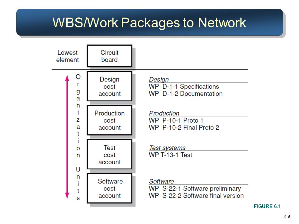 6–6 WBS/Work Packages to Network FIGURE 6.1