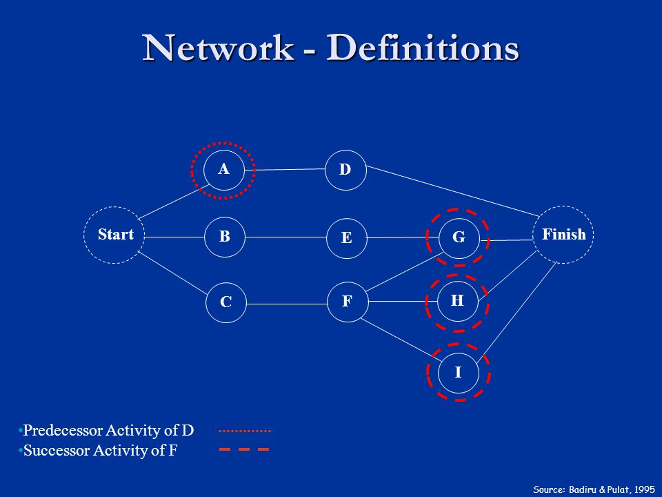 Network - Definitions Source: Badiru & Pulat, 1995 Predecessor Activity of D Successor Activity of F Finish I H G D E F Start A B C