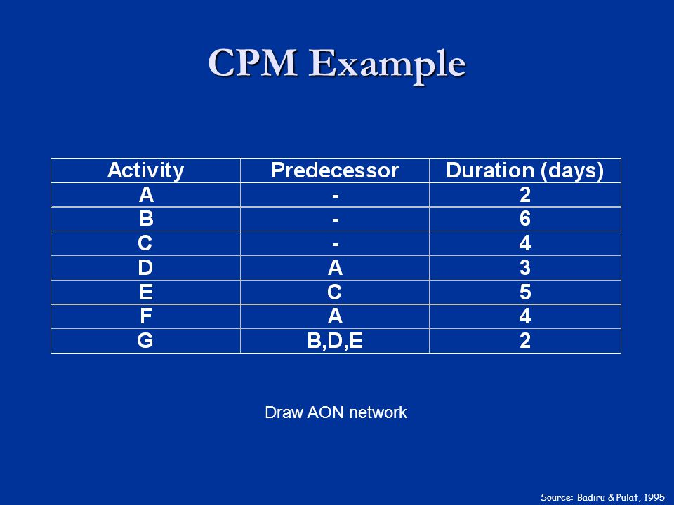 CPM Example Source: Badiru & Pulat, 1995 Draw AON network