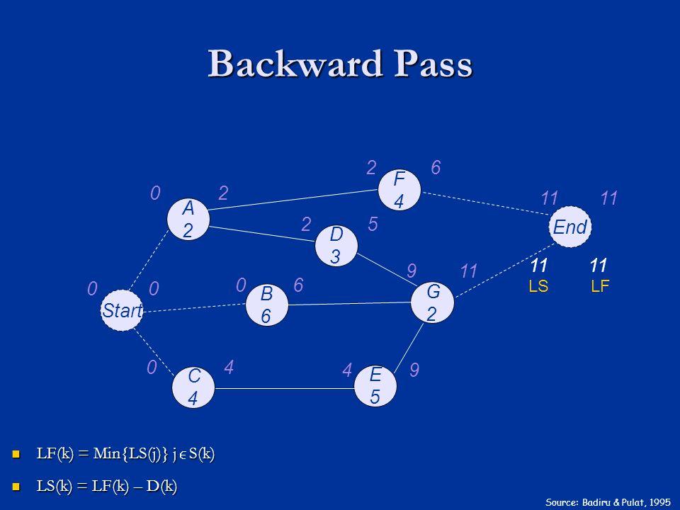 A2A2 F4F4 B6B6 C4C4 D3D3 G2G2 E5E5 End Start 00 02 26 06 04 25 911 49 Source: Badiru & Pulat, 1995 Backward Pass 11 LS LF LF(k) = Min{LS(j)} j S(k) LF(k) = Min{LS(j)} j S(k) LS(k) = LF(k) – D(k) LS(k) = LF(k) – D(k) 