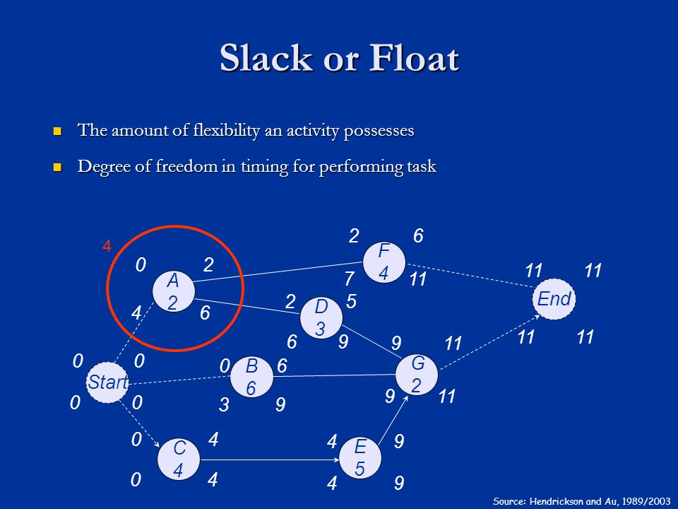 Slack or Float The amount of flexibility an activity possesses The amount of flexibility an activity possesses Degree of freedom in timing for performing task Degree of freedom in timing for performing task Source: Hendrickson and Au, 1989/2003 A2A2 F4F4 B6B6 C4C4 D3D3 G2G2 E5E5 End Start 00 02 26 06 04 25 911 49 00 04 49 9 46 69 39 7 4
