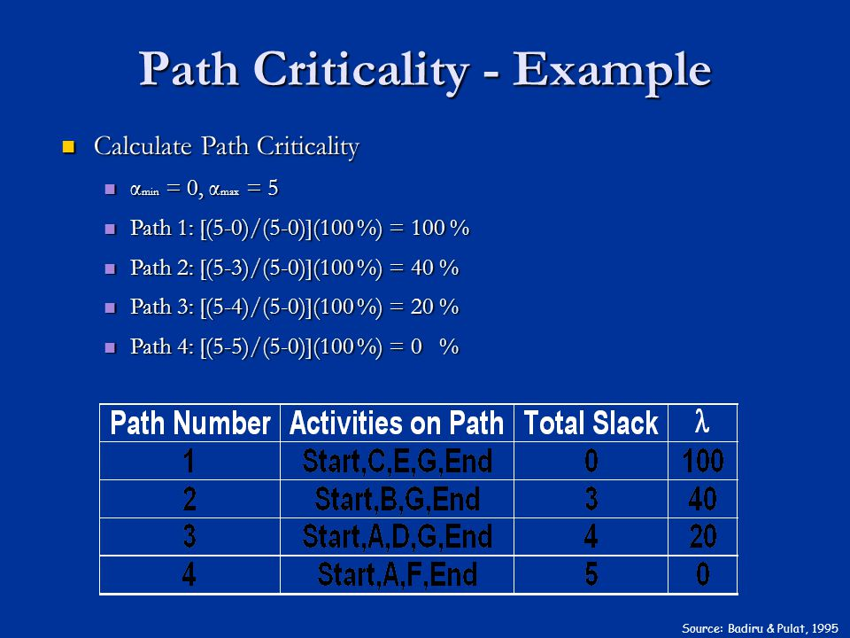 Source: Badiru & Pulat, 1995 Calculate Path Criticality Calculate Path Criticality α min = 0, α max = 5 α min = 0, α max = 5 Path 1: [(5-0)/(5-0)](100 %) = 100 % Path 1: [(5-0)/(5-0)](100 %) = 100 % Path 2: [(5-3)/(5-0)](100 %) = 40 % Path 2: [(5-3)/(5-0)](100 %) = 40 % Path 3: [(5-4)/(5-0)](100 %) = 20 % Path 3: [(5-4)/(5-0)](100 %) = 20 % Path 4: [(5-5)/(5-0)](100 %) = 0 % Path 4: [(5-5)/(5-0)](100 %) = 0 % Path Criticality - Example