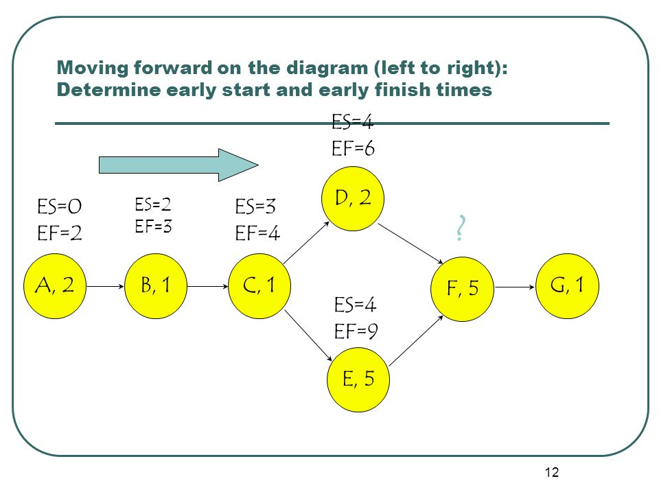 12 Moving forward on the diagram (left to right): Determine early start and early finish times ES=0 EF=2 ES=2 EF=3 ES=3 EF=4 ES=4 EF=9 ES=4 EF=6 .