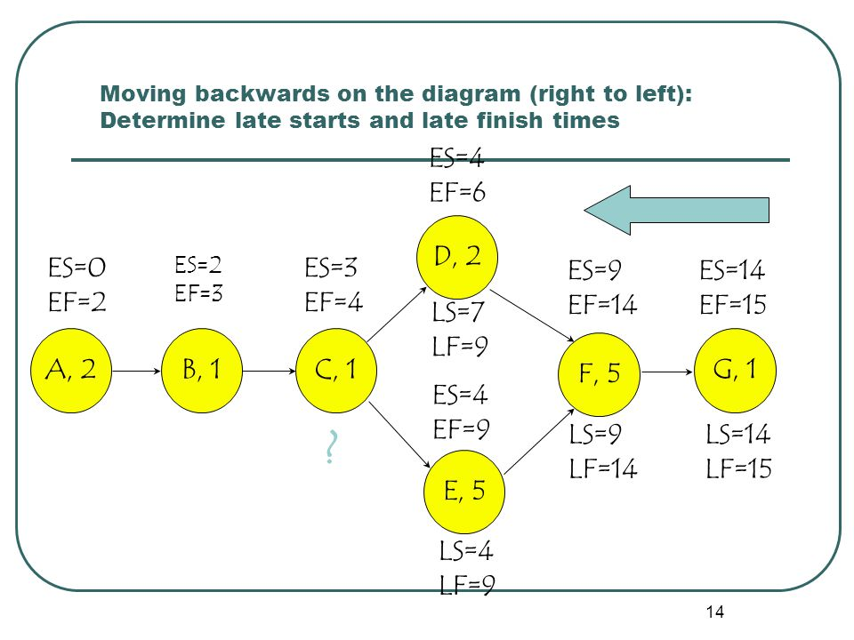 14 Moving backwards on the diagram (right to left): Determine late starts and late finish times ES=9 EF=14 ES=14 EF=15 ES=0 EF=2 ES=2 EF=3 ES=3 EF=4 ES=4 EF=9 ES=4 EF=6 A, 2B, 1 C, 1 D, 2 E, 5 F, 5 G, 1 LS=14 LF=15 LS=9 LF=14 LS=4 LF=9 LS=7 LF=9 ?
