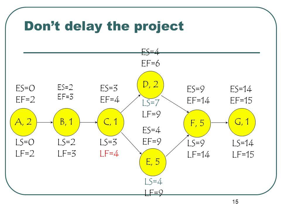 15 Don't delay the project ES=9 EF=14 ES=14 EF=15 ES=0 EF=2 ES=2 EF=3 ES=3 EF=4 ES=4 EF=9 ES=4 EF=6 A, 2B, 1 C, 1 D, 2 E, 5 F, 5 G, 1 LS=14 LF=15 LS=9 LF=14 LS=4 LF=9 LS=7 LF=9 LS=3 LF=4 LS=2 LF=3 LS=0 LF=2