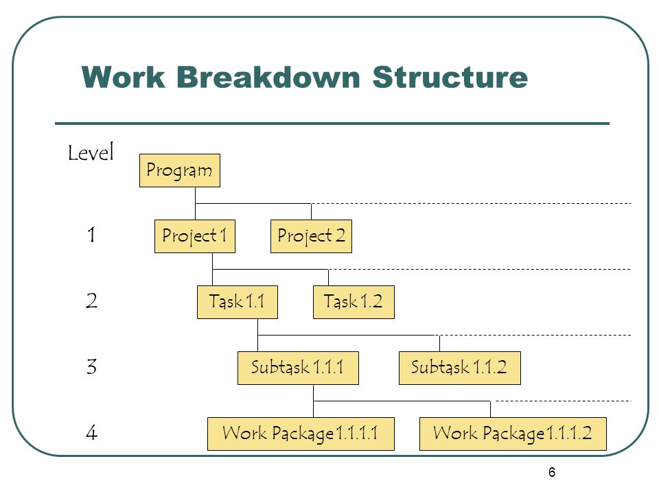 6 Work Breakdown Structure Program Project 1Project 2 Task 1.1 Subtask 1.1.1 Work Package 1.1.1.1 Level 1 2 3 4 Task 1.2 Subtask 1.1.2 Work Package 1.1.1.2
