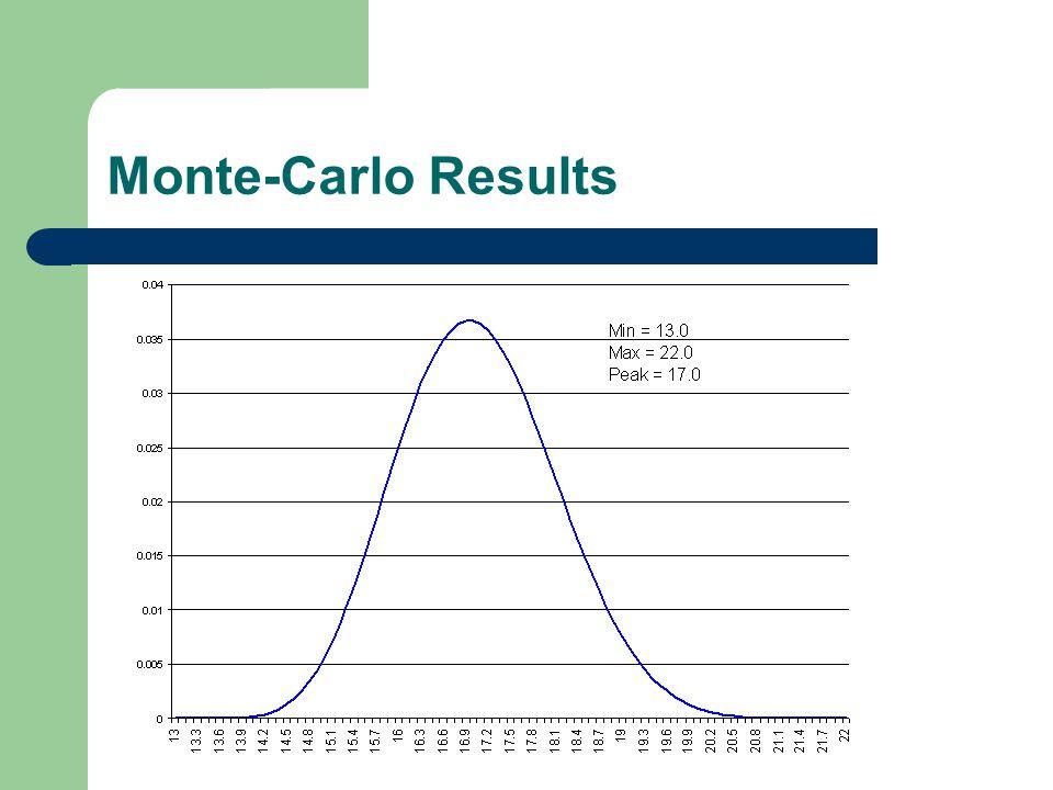 Monte-Carlo Results