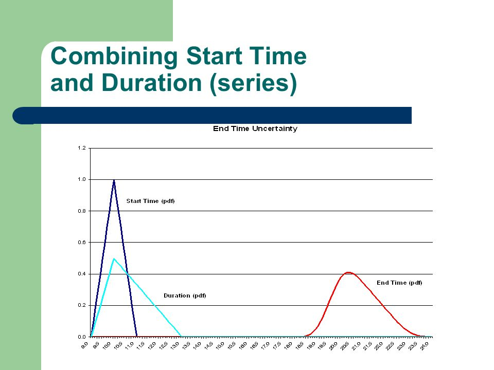 Combining Start Time and Duration (series)