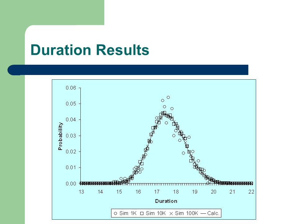 Duration Results