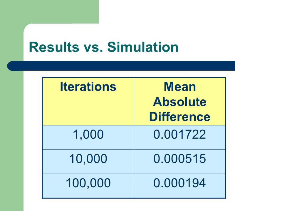 Results vs. Simulation IterationsMean Absolute Difference 1,0000.001722 10,0000.000515 100,0000.000194