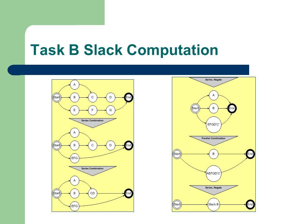 Task B Slack Computation