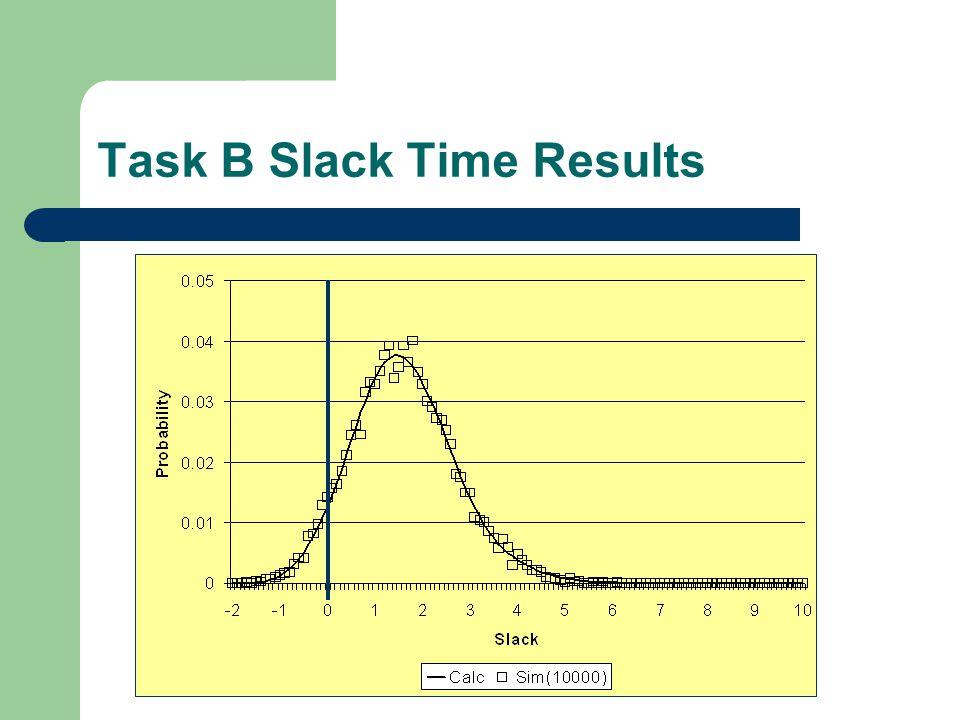 Task B Slack Time Results