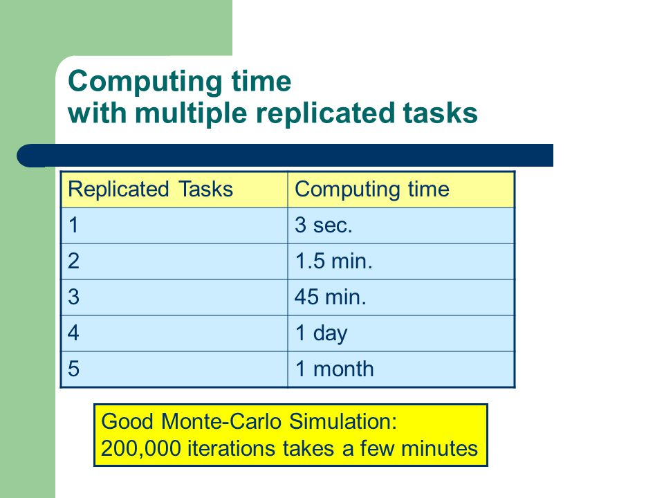 Computing time with multiple replicated tasks Replicated TasksComputing time 13 sec.