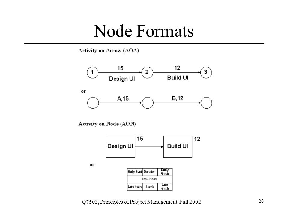 Q7503, Principles of Project Management, Fall 2002 21 Network Diagrams AOA consists of Circles representing Events –Such as 'start' or 'end' of a given task Lines representing Tasks –Thing being done 'Build UI' a.k.a.