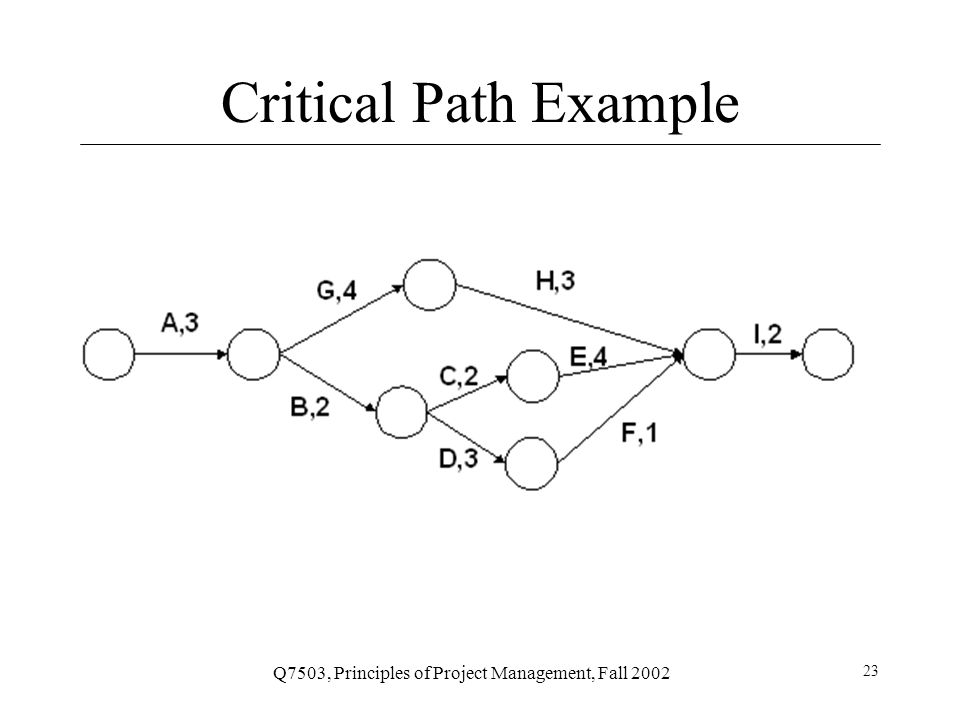 Q7503, Principles of Project Management, Fall 2002 23 Critical Path Example