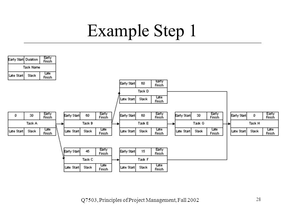 Q7503, Principles of Project Management, Fall 2002 29 Forward Pass To determine early start (ES) and early finish (EF) times for each task Work from left to right Adding times in each path Rule: when several tasks converge, the ES for the next task is the largest of preceding EF times