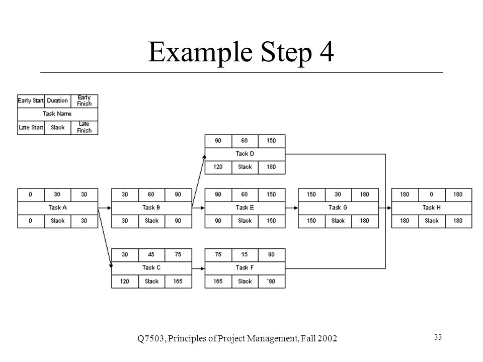 Q7503, Principles of Project Management, Fall 2002 33 Example Step 4