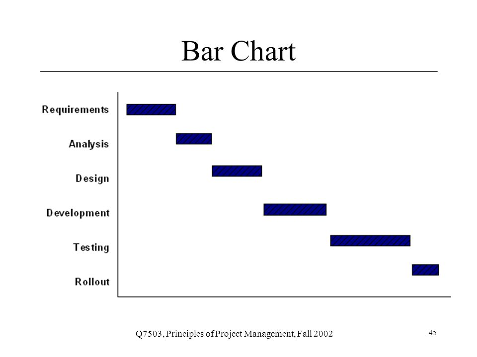 Q7503, Principles of Project Management, Fall 2002 46 Gantt Chart
