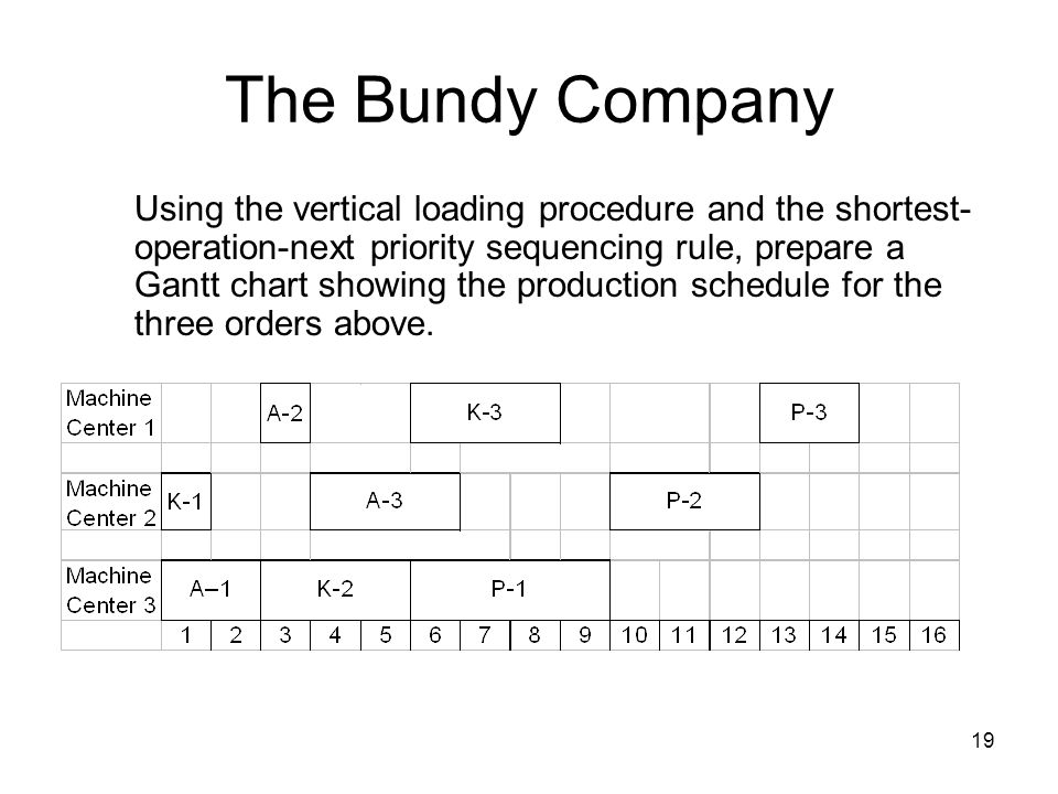 19 The Bundy Company Using the vertical loading procedure and the shortest- operation-next priority sequencing rule, prepare a Gantt chart showing the